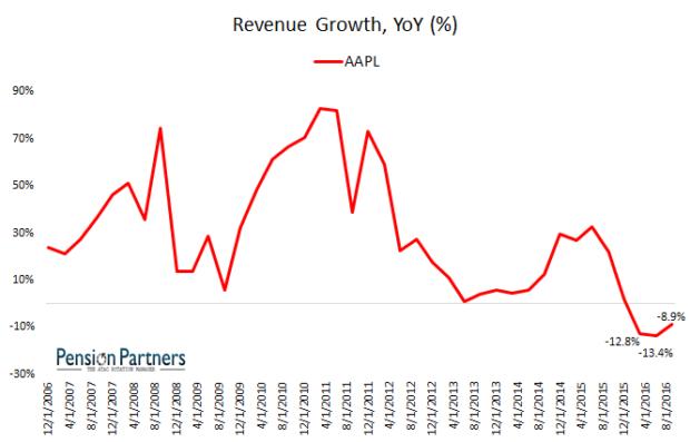 apple-2016-revenue