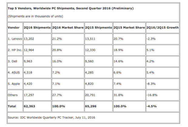 apple-macbook-sales-figures