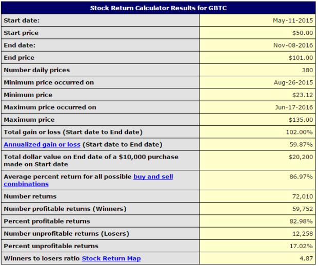 gbtc-price-history