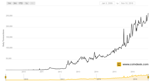 bitcoin-daily-transactions